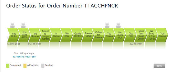 A graph that shows you the progress and status of your order